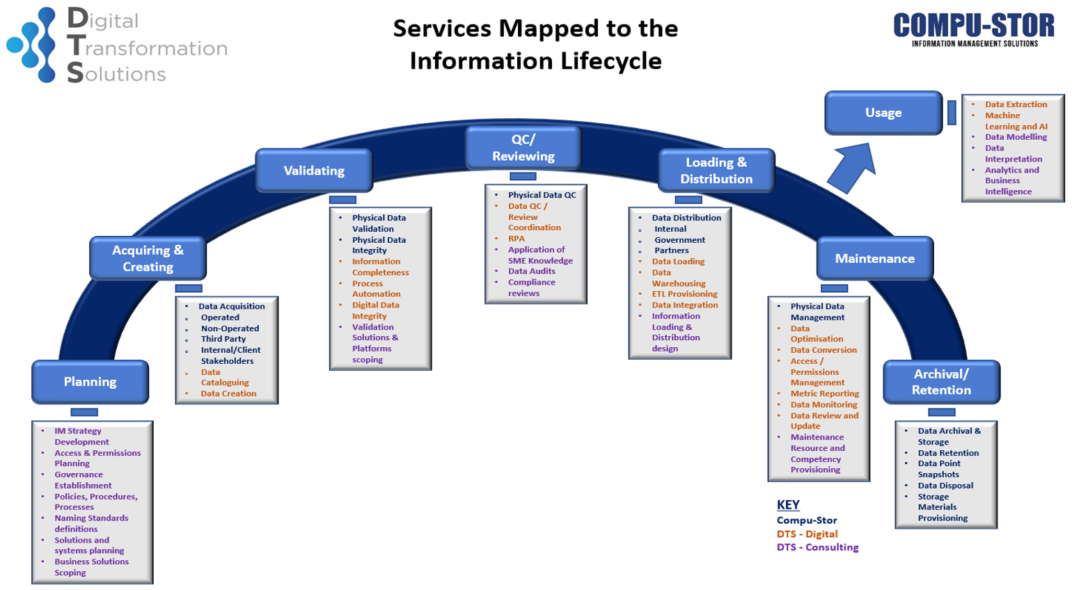 Consulting Services Mapped to Info Lifecycle