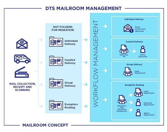 DTS Mailroom Management 2